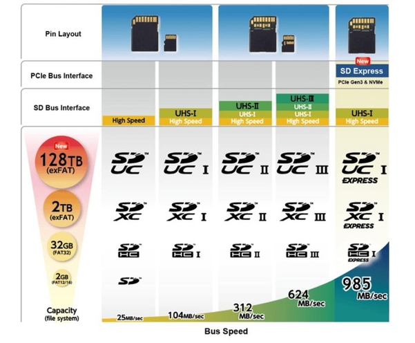 용량·속도 개선된 차세대 SD메모리…SDExpress·SDUC 공개