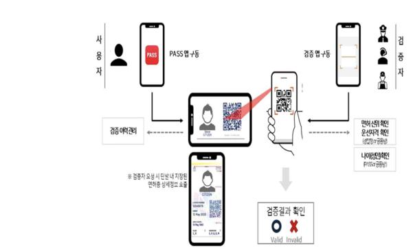 모바일 신분증 시대 개막 초읽기…이통3사, 모바일 운전면허증 규제샌드박스 신청