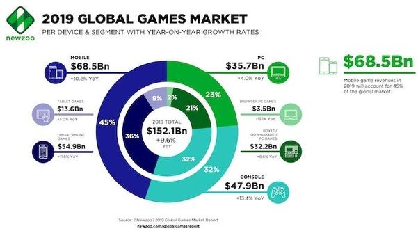 2019 게임시장, 미국 ↑ 중국↓…전체 시장은 9.6%↑