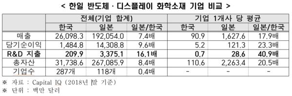 """한경연 """"日 반도체·디스플레이 화학소재 R&D투자, 韓보다 41배 많아"""""""