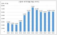 韓, 우주강국 도약하는데...5년간 개발예산 8% 삭감